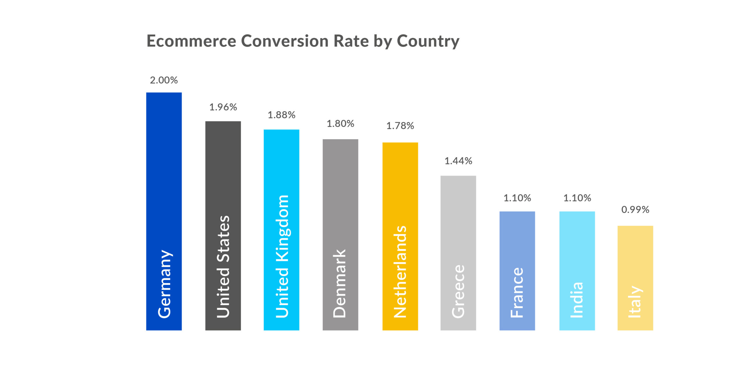Digivante Infographic - Ecommerce CR by Country