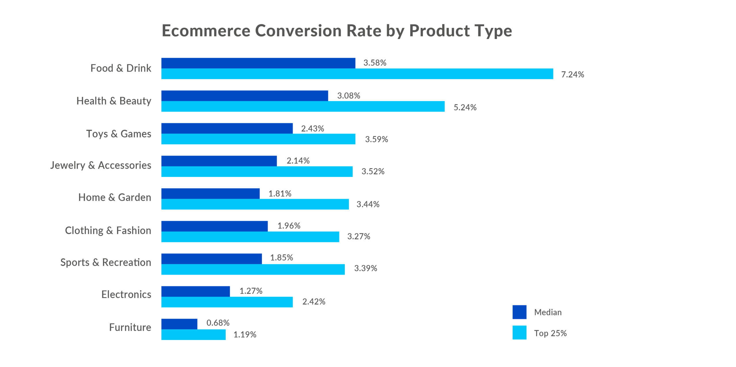 Digivante Infographic - Ecommerce CR by Product Type