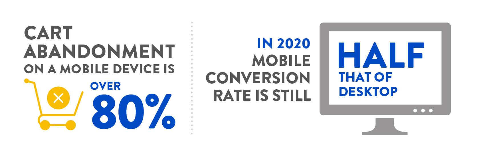Digivante Infographic - Cart Abondonment on Mobile vs Desktop