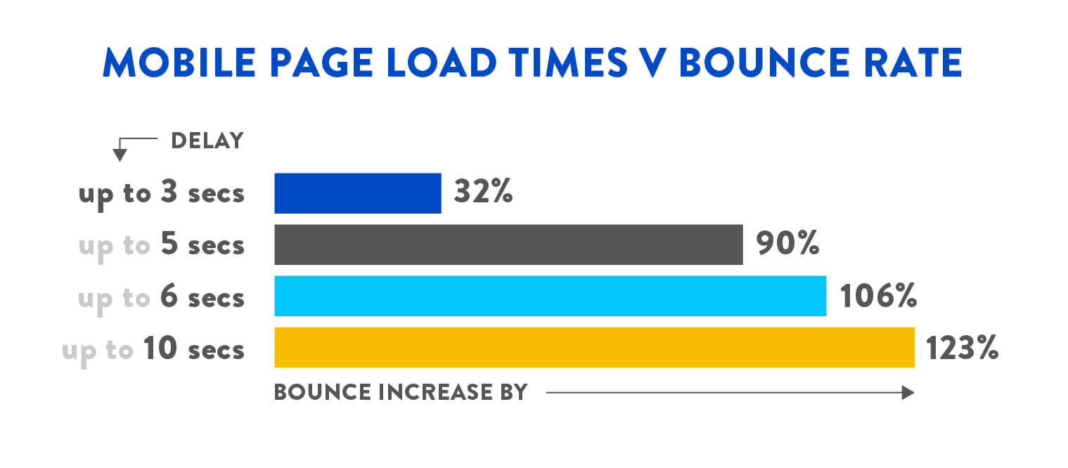Digivante Infographic - Mobile Page Load Times vs Bounce Rate