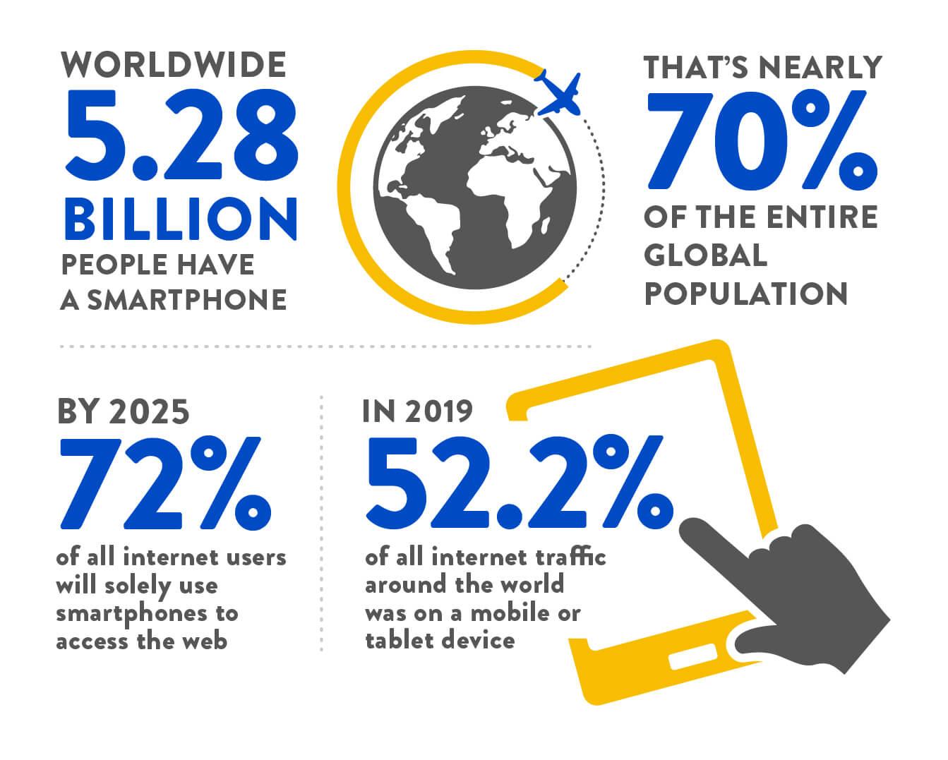 Digivante Infographic - Mobile Statistics