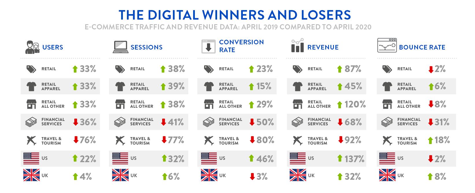 Digivante Infographic - April 2019 Compared to April 2020