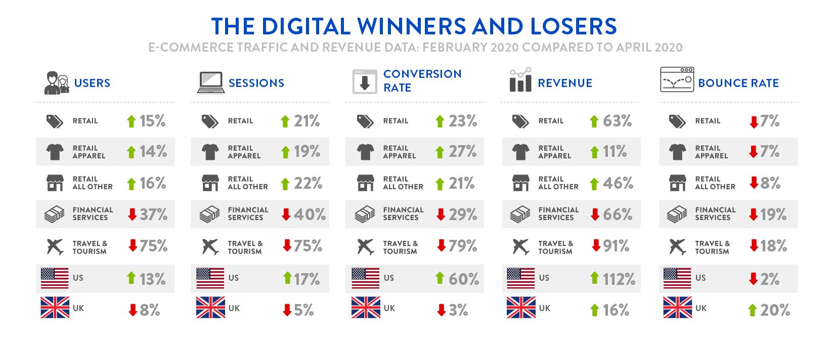 Digivante Infographic - Feb 2020 Compared to April 2020