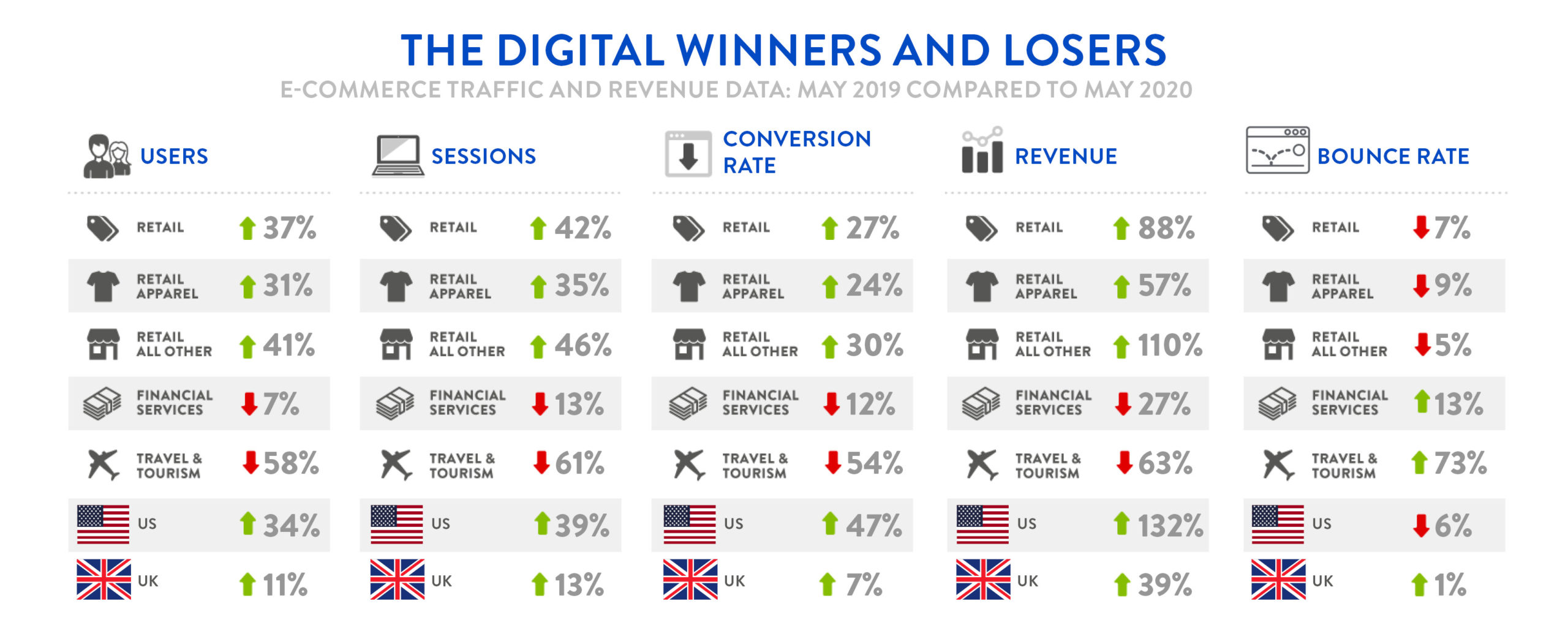 Digivante Infographic - May 2019 Compared to May 2020
