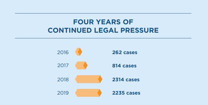 Number of ADA cases